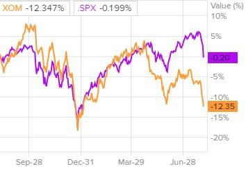 Сравнение доходности акций Exxon Mobil и индекса S&P 500