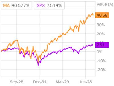Сравнение доходности акций MasterCard и индекса S&P 500