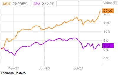 Сравнение доходности акций Medtronic и индекса S&P 500