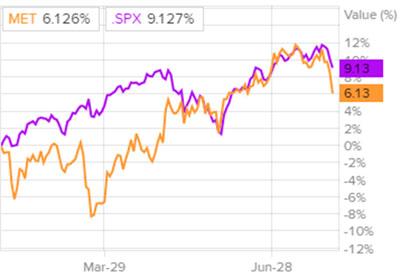 Сравнение доходности акций MetLife и индекса S&P 500