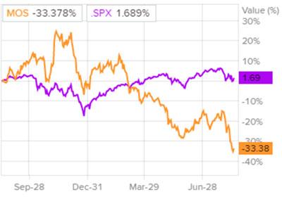 Сравнение доходности акций Mosaic и индекса S&P 500