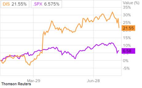 Сравнение доходности акций Walt Disney и индекса S&P500