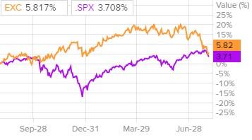 Сравнительная динамика акций Exelon и индекса S&P500