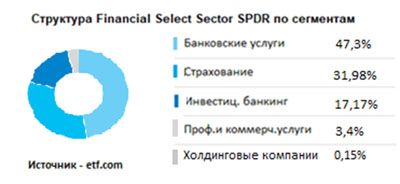 Структура Financial Select Sector SPDR по сегментам