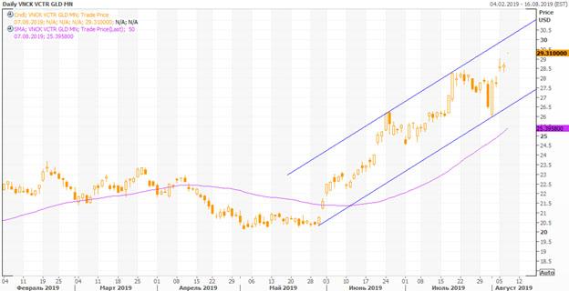 Технический анализ VanEck Vectors Gold Miners ETF