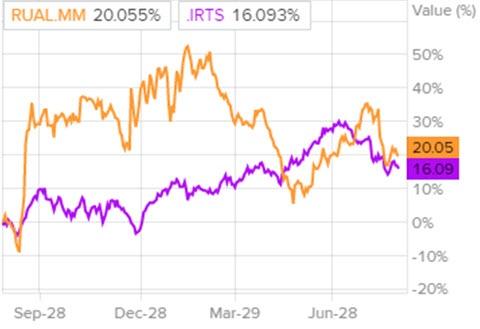 Динамика акций «РУСАЛа» и индекса РТС