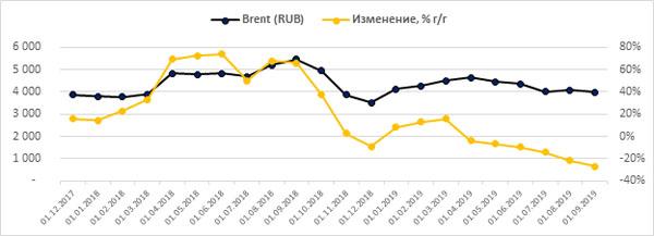 Динамика цены на нефть марки брент