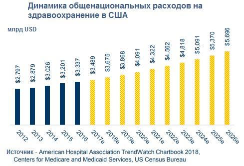 Динамика общенациональных расходов на здравоохранение в США