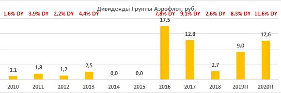 Дивиденды по акциям «Аэрофлота» за период 2010-2020