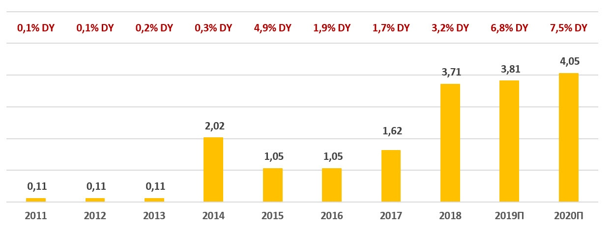 Дивиденды по акциям банка «Санкт-Петербург» за период 2011-2020