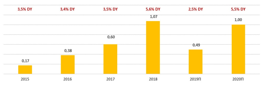 Дивиденды по акциям банка TCS Group за период 2015-2020