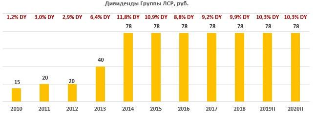 Дивиденды по акциям ЛСР за период 2010-2020