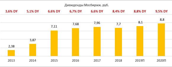 Дивиденды по акциям Мосбиржи за период 2013-2020