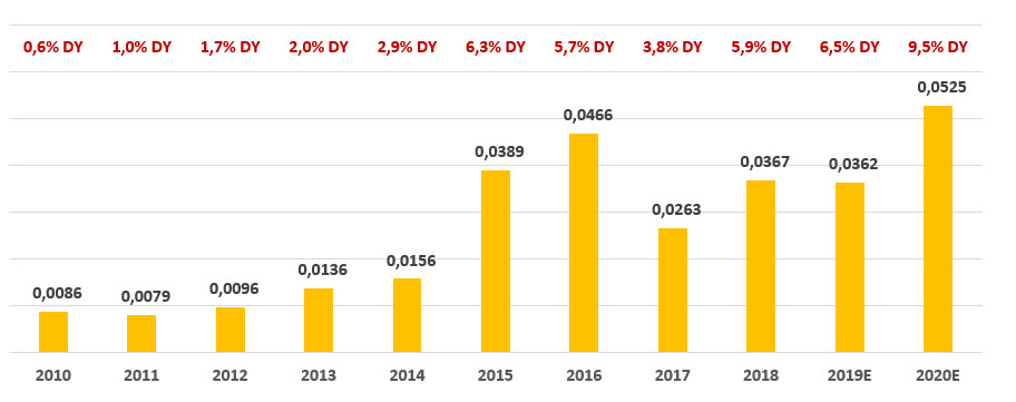 Дивиденды по акциям «РусГидро» за период 2010-2020