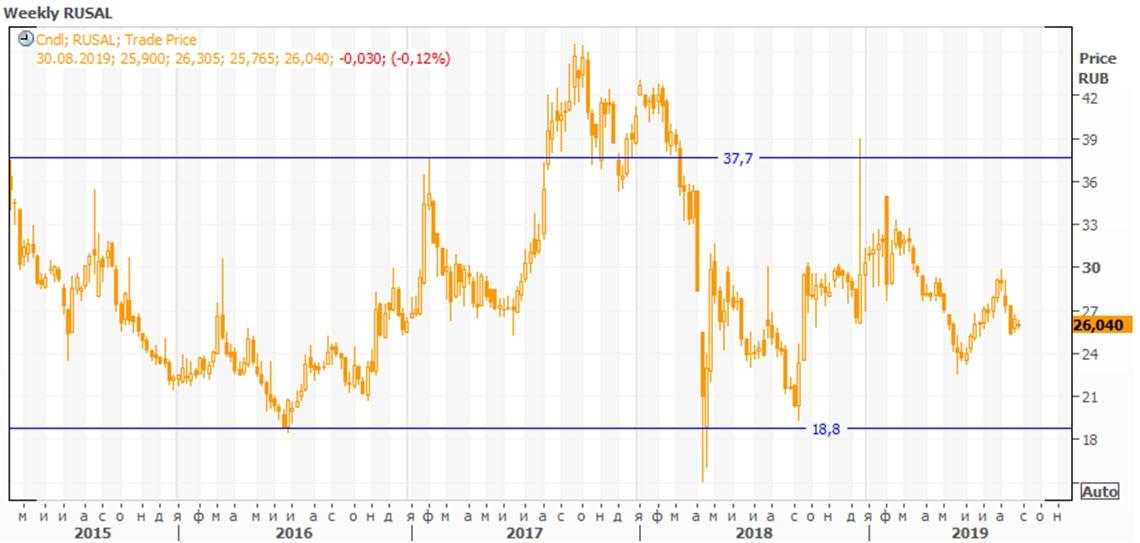 Недельный график котировок акций RUSAL на Московской бирже