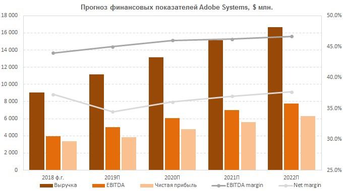 Прогноз финансовых результатов банка Adobe Systems