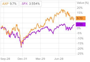 Сравнение доходности акций банка American Express и индекса S&P 500