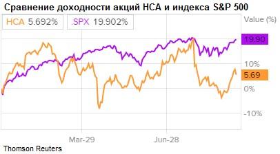 Сравнение доходности акций банка HCA Healthcare и индекса S&P 500