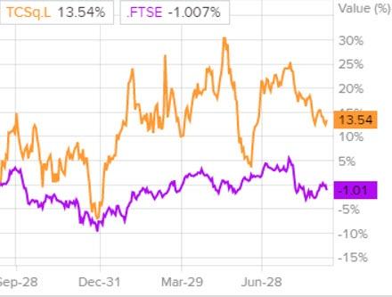 Сравнение доходности акций банка TCS Group и индекса S&P 500