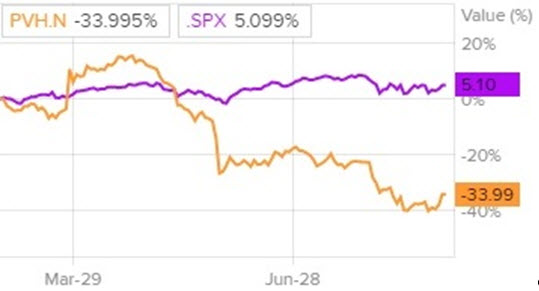 Сравнение доходности акций PVH и индекса S&P 500