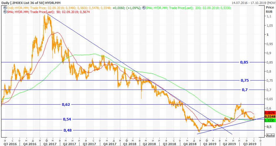 Техническая картина акций «РусГидро»