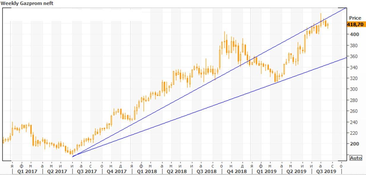 Технический анализ «Газпром нефти»