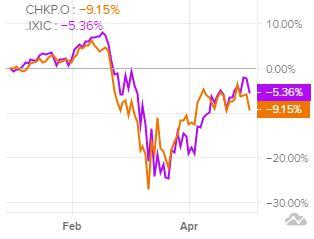 Динамика акций Check Point в сравнении с Nasdaq