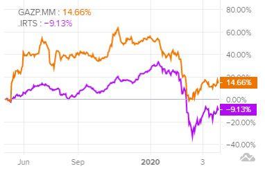 Динамика акций Газпром и индекса РТС