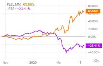 Динамика акций ПАО «Полюс» и индекса РТС