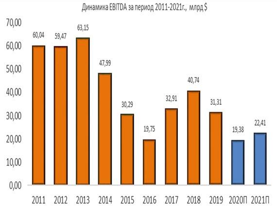 Динамика Chevron EBITDA за период 2011-2021