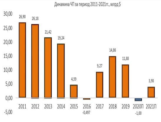 Динамика чистой прибыли Chevron за период 2011-2021