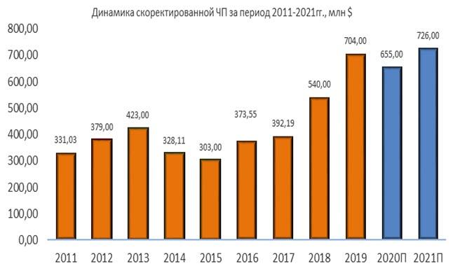 Динамика чистой прибыли Jacobs за период 2011-2021