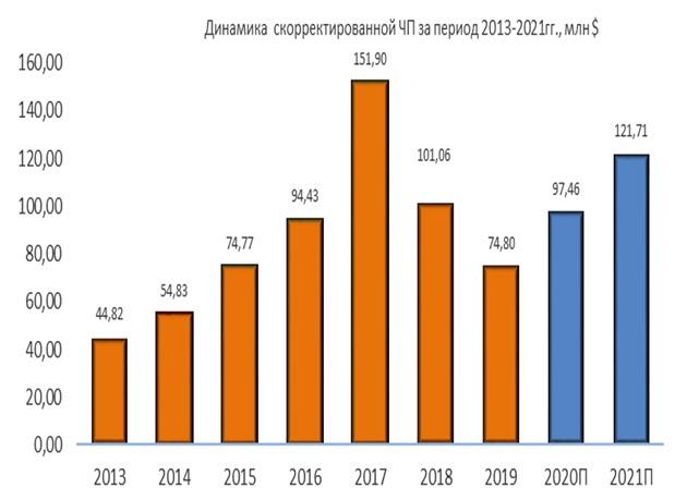 Динамика чистой прибыли Ormat Technologies за период 2013-2021