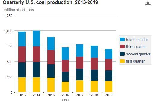 Динамика квартального производства угля США за период 2013-2019