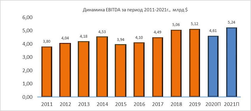 Динамика Norfolk Southern EBITDA за период 2011-2021