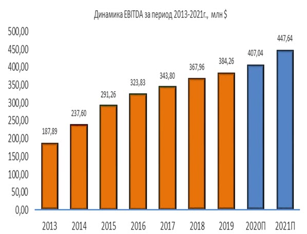 Динамика Ormat Technologies EBITDA за период 2013-2021