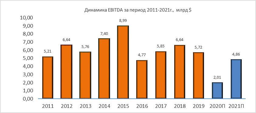 Динамика Valero Energy EBITDA за период 2011-2021