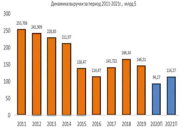 Динамика выручки Chevron за период 2011-2021