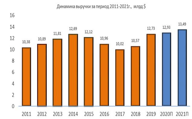 Динамика выручки Jacobs за период 2011-2021