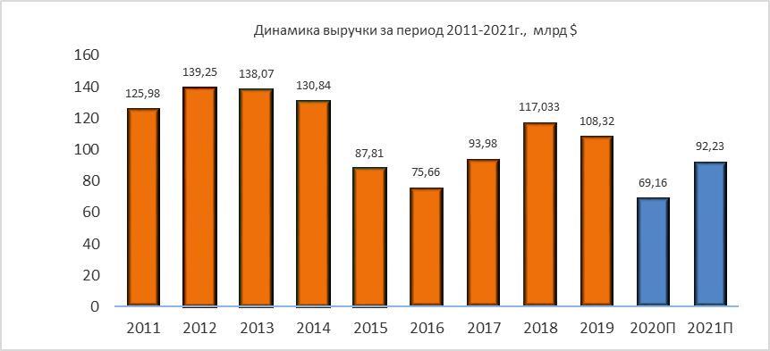 Динамика выручки Valero Energy за период 2011-2021