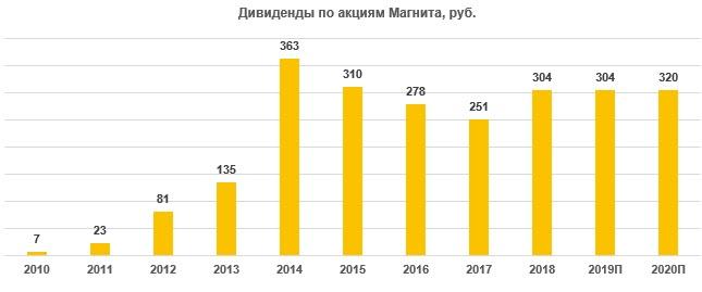 Дивиденды по акциям Магнит за период 2010-2020