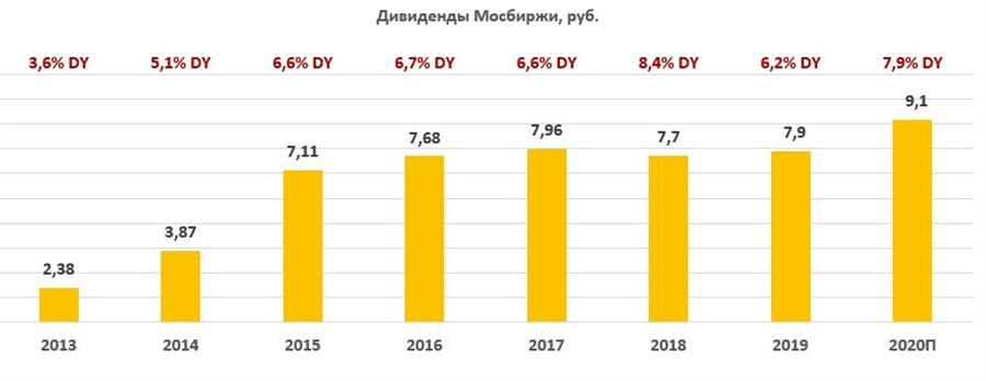 Дивиденды по акциям Московской биржи за период 2013-2020