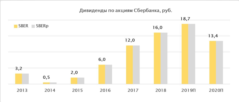 Дивиденды по акциям Сбербанк за период 2013-2020
