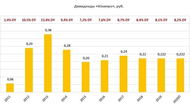Дивиденды по акциям Юнипро за период 2011-2020