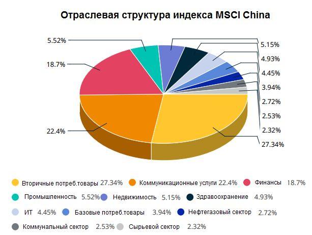Отраслевая структура индекса MSCI China ETF