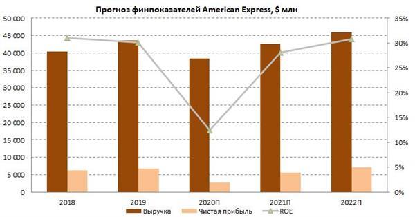 Прогноз финпоказателей American Express