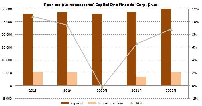 Прогноз финпоказателей Capital One