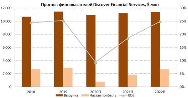 Прогноз финпоказателей Discover Financial Services