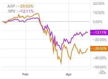 Сравнение динамики акций American Express c индексом S&P 500