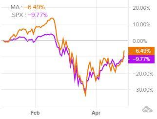 Сравнение динамики акций MasterCard индексом S&P 500